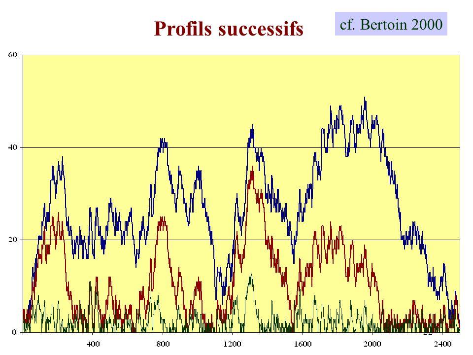 22 Profils successifs cf. Bertoin 2000