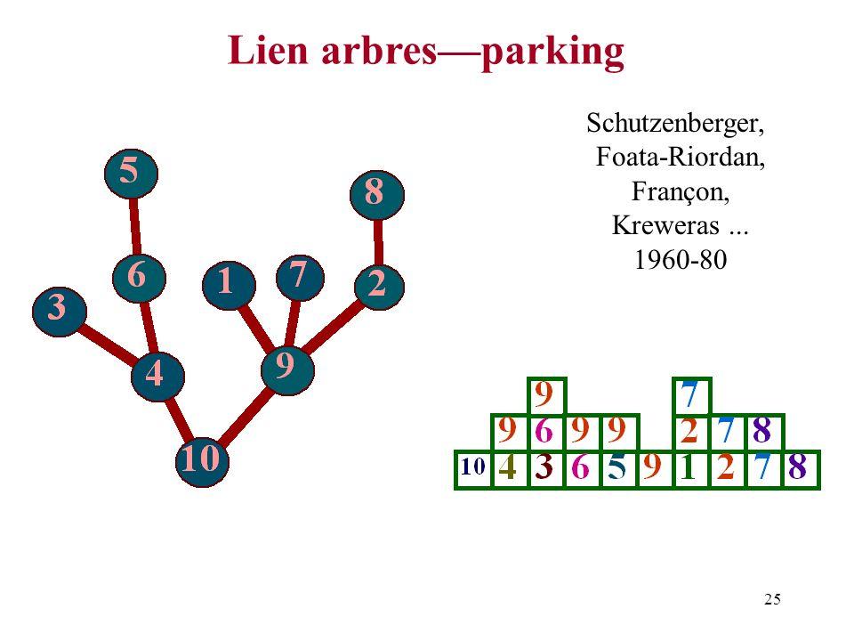 25 Lien arbresparking Schutzenberger, Foata-Riordan, Françon, Kreweras... 1960-80