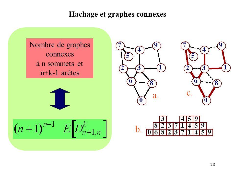 28 Hachage et graphes connexes Nombre de graphes connexes à n sommets et n+k-1 arètes