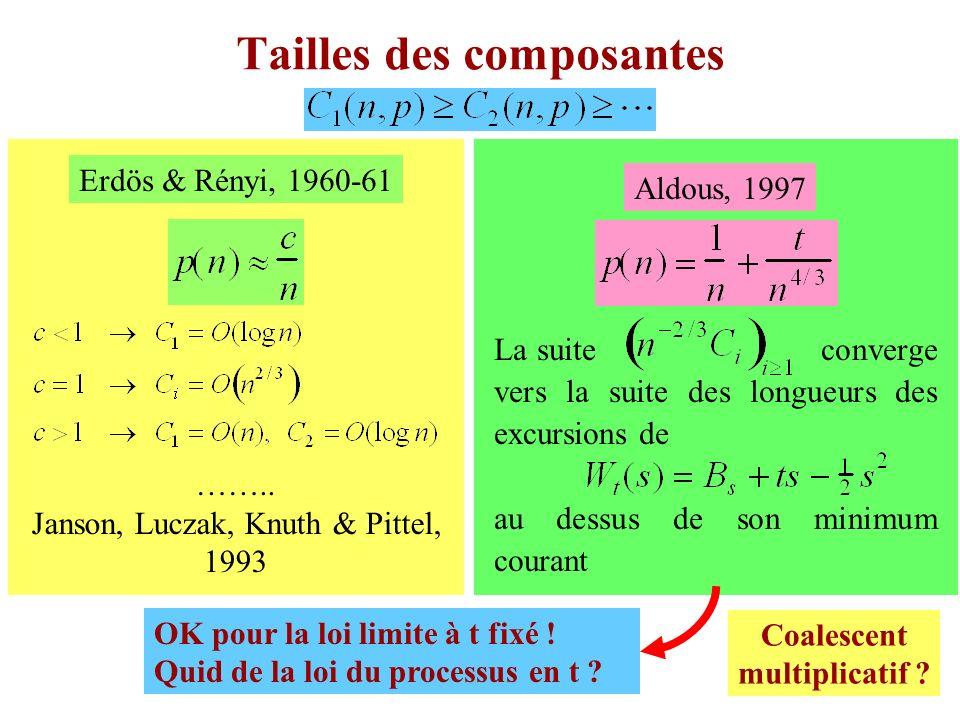 3 Tailles des composantes Erdös & Rényi, 1960-61 …….. Janson, Luczak, Knuth & Pittel, 1993 Aldous, 1997 La suite converge vers la suite des longueurs
