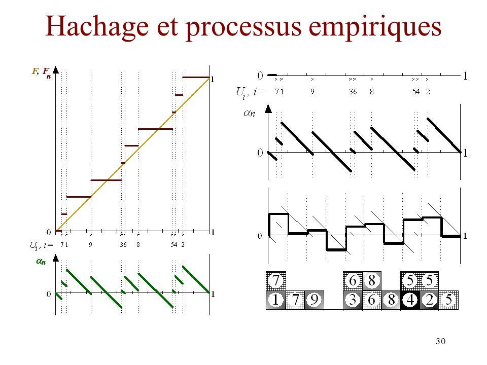30 Hachage et processus empiriques