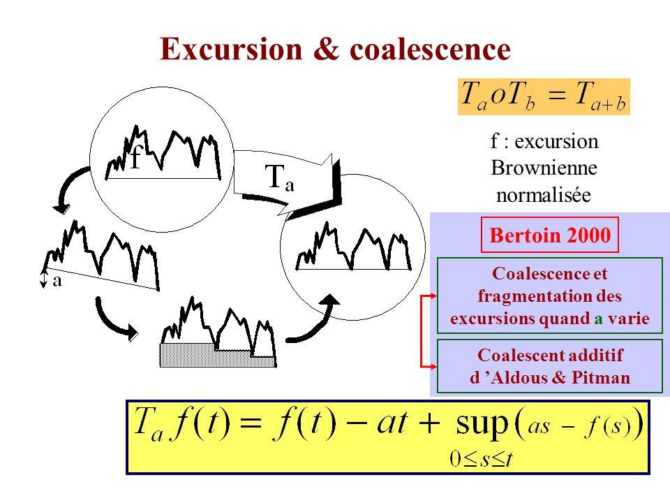 17 Le premier terme du coalescent additif standard est distribué comme (Aldous, Pitman, 2000) La largeur d une excursion de T e est distribué comme (??) Lien Parkingexcursion: le bloc marqué