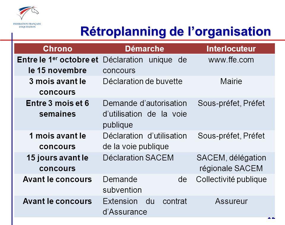 Dossier organisateur de compétition Financement des compétitions (subventions, sponsoring, mécénat) Déclarations (DUC - SACEM – buvette) Manifestation