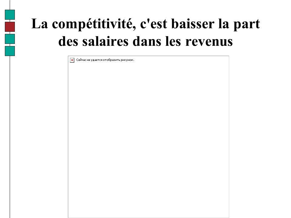 La compétitivité, c est baisser la part des salaires dans les revenus