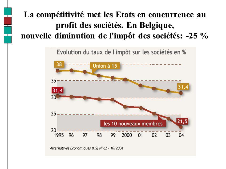 La compétitivité met les Etats en concurrence au profit des sociétés.