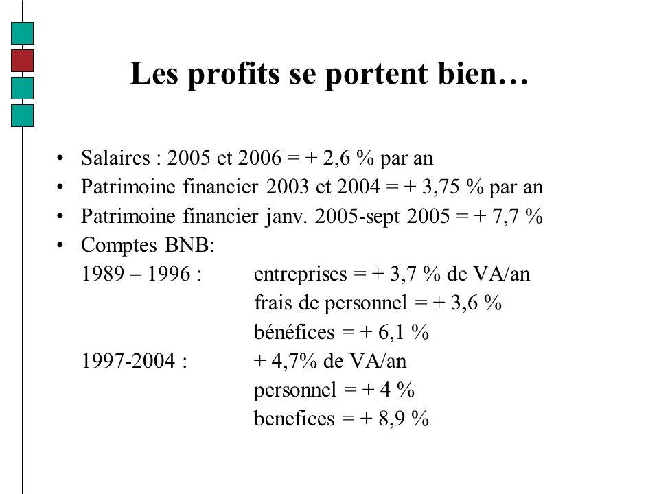 Salaires : 2005 et 2006 = + 2,6 % par an Patrimoine financier 2003 et 2004 = + 3,75 % par an Patrimoine financier janv.