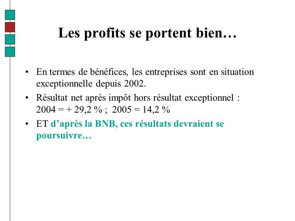 Les profits se portent bien… En termes de bénéfices, les entreprises sont en situation exceptionnelle depuis 2002.