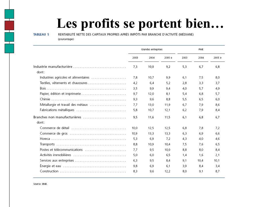 Les profits se portent bien…