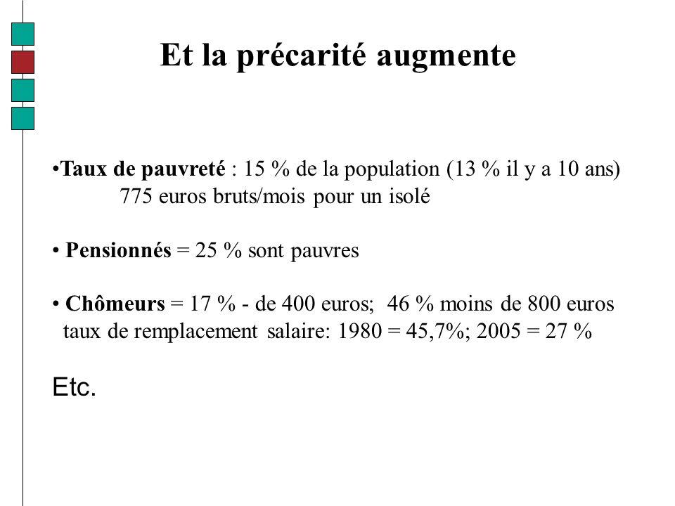 Et la précarité augmente Taux de pauvreté : 15 % de la population (13 % il y a 10 ans) 775 euros bruts/mois pour un isolé Pensionnés = 25 % sont pauvres Chômeurs = 17 % - de 400 euros; 46 % moins de 800 euros taux de remplacement salaire: 1980 = 45,7%; 2005 = 27 % Etc.