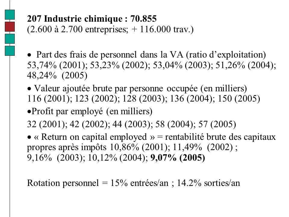 207 Industrie chimique : 70.855 (2.600 à 2.700 entreprises; + 116.000 trav.) Part des frais de personnel dans la VA (ratio dexploitation) 53,74% (2001); 53,23% (2002); 53,04% (2003); 51,26% (2004); 48,24% (2005) Valeur ajoutée brute par personne occupée (en milliers) 116 (2001); 123 (2002); 128 (2003); 136 (2004); 150 (2005) Profit par employé (en milliers) 32 (2001); 42 (2002); 44 (2003); 58 (2004); 57 (2005) « Return on capital employed » = rentabilité brute des capitaux propres après impôts 10,86% (2001); 11,49% (2002) ; 9,16% (2003); 10,12% (2004); 9,07% (2005) Rotation personnel = 15% entrées/an ; 14.2% sorties/an