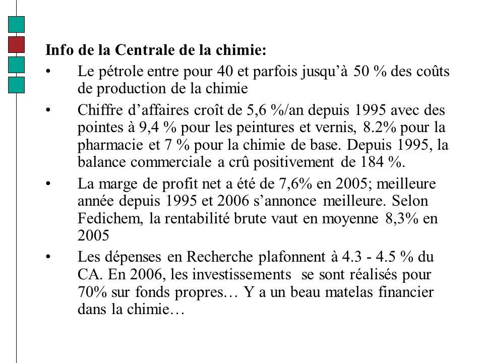 Info de la Centrale de la chimie: Le pétrole entre pour 40 et parfois jusquà 50 % des coûts de production de la chimie Chiffre daffaires croît de 5,6 %/an depuis 1995 avec des pointes à 9,4 % pour les peintures et vernis, 8.2% pour la pharmacie et 7 % pour la chimie de base.