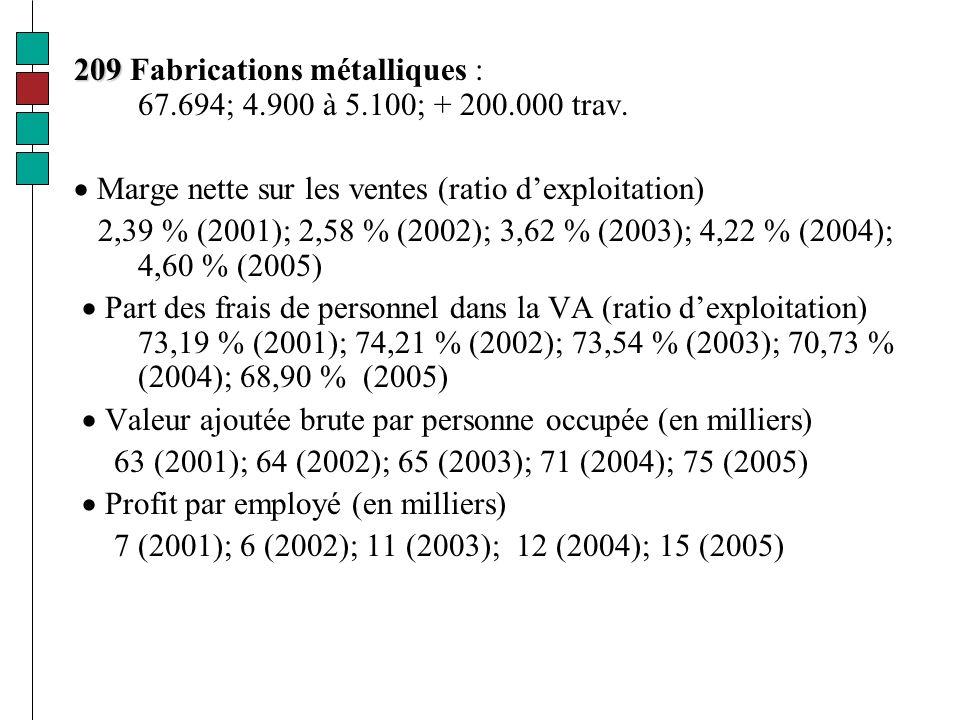 209 209 Fabrications métalliques : 67.694; 4.900 à 5.100; + 200.000 trav.