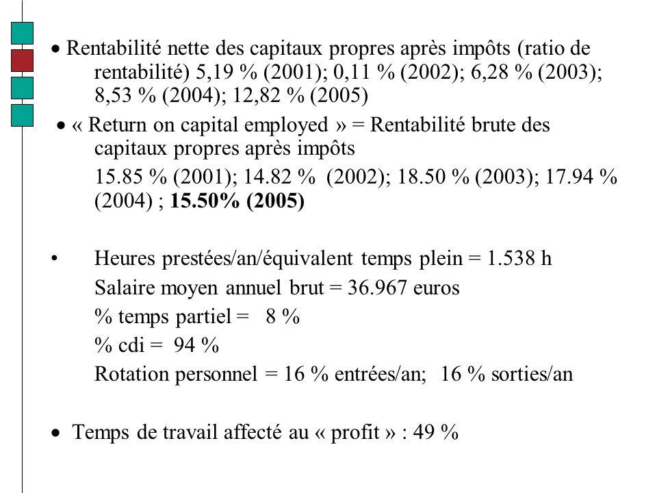Rentabilité nette des capitaux propres après impôts (ratio de rentabilité) 5,19 % (2001); 0,11 % (2002); 6,28 % (2003); 8,53 % (2004); 12,82 % (2005) « Return on capital employed » = Rentabilité brute des capitaux propres après impôts 15.85 % (2001); 14.82 % (2002); 18.50 % (2003); 17.94 % (2004) ; 15.50% (2005) Heures prestées/an/équivalent temps plein = 1.538 h Salaire moyen annuel brut = 36.967 euros % temps partiel = 8 % % cdi = 94 % Rotation personnel = 16 % entrées/an; 16 % sorties/an Temps de travail affecté au « profit » : 49 %