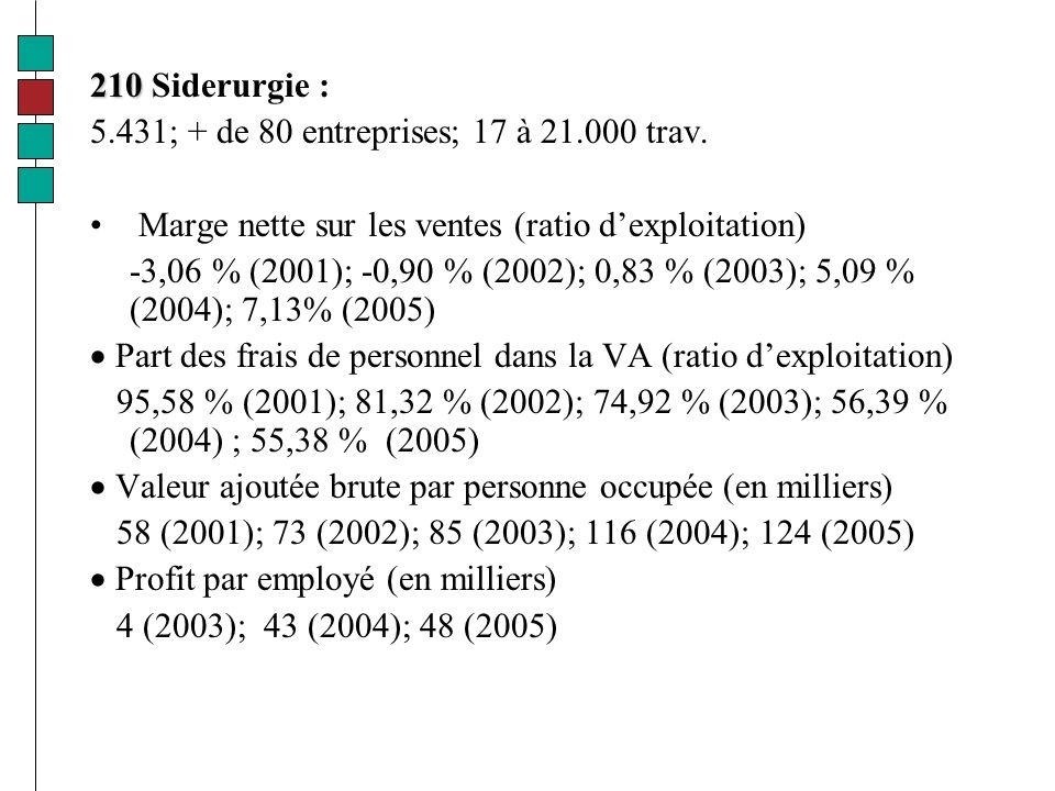 210 210 Siderurgie : 5.431; + de 80 entreprises; 17 à 21.000 trav.