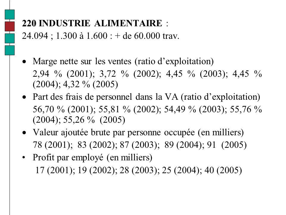 220 220 INDUSTRIE ALIMENTAIRE : 24.094 ; 1.300 à 1.600 : + de 60.000 trav.