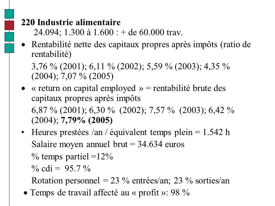 220 220 Industrie alimentaire 24.094; 1.300 à 1.600 : + de 60.000 trav.