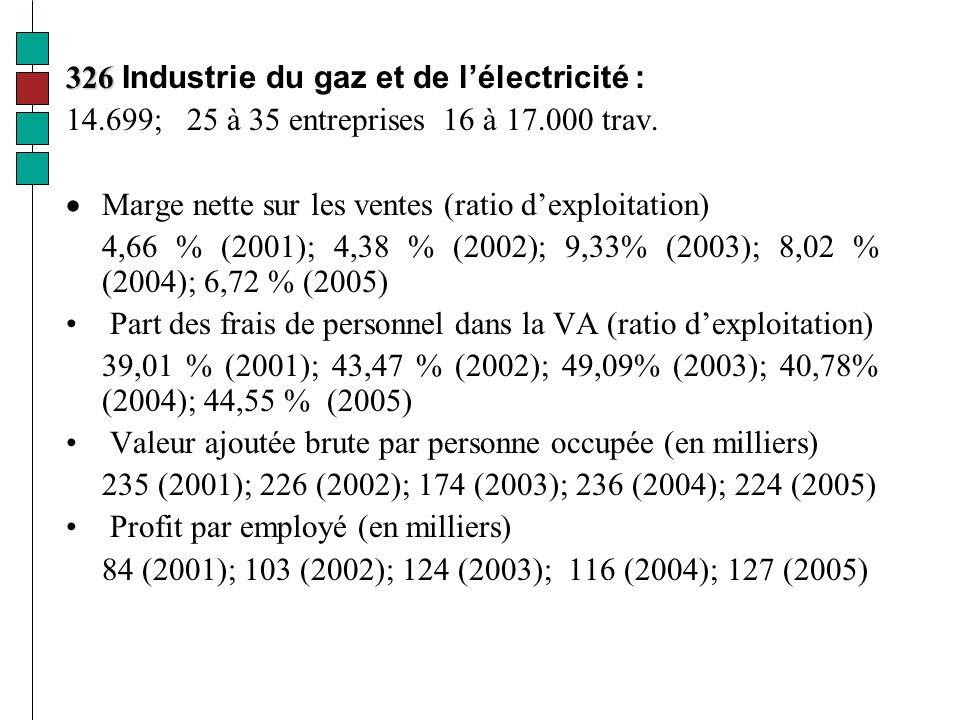 326 326 Industrie du gaz et de lélectricité : 14.699; 25 à 35 entreprises 16 à 17.000 trav.