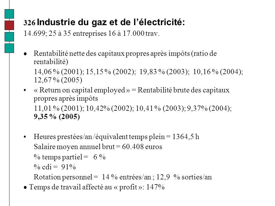 326 326 Industrie du gaz et de lélectricité: 14.699; 25 à 35 entreprises 16 à 17.000 trav.
