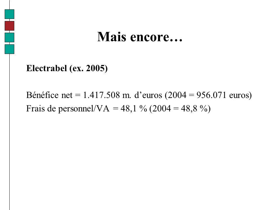 Mais encore… Electrabel (ex. 2005) Bénéfice net = 1.417.508 m.