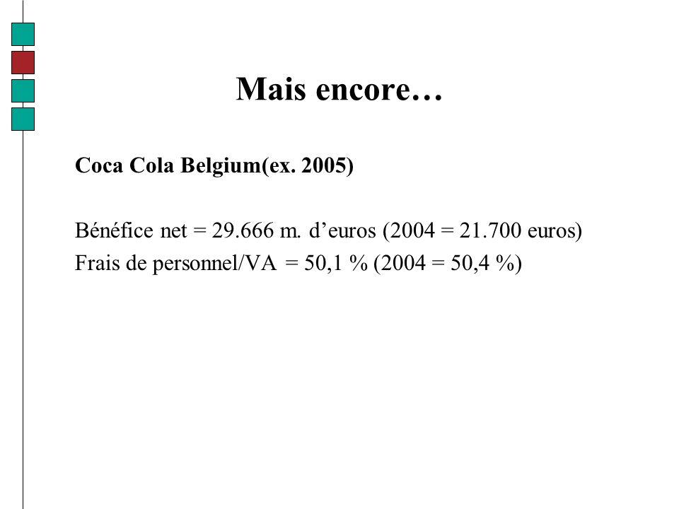 Mais encore… Coca Cola Belgium(ex. 2005) Bénéfice net = 29.666 m.