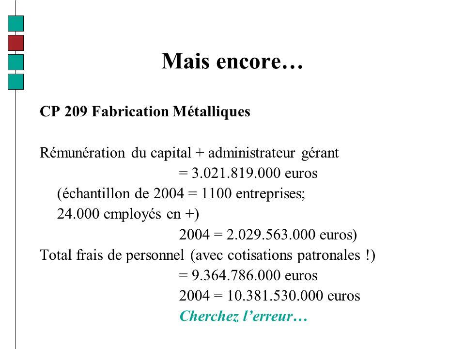 Mais encore… CP 209 Fabrication Métalliques Rémunération du capital + administrateur gérant = 3.021.819.000 euros (échantillon de 2004 = 1100 entreprises; 24.000 employés en +) 2004 = 2.029.563.000 euros) Total frais de personnel (avec cotisations patronales !) = 9.364.786.000 euros 2004 = 10.381.530.000 euros Cherchez lerreur…