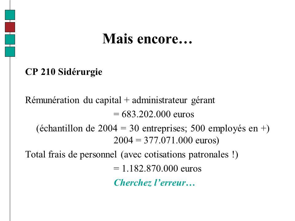 Mais encore… CP 210 Sidérurgie Rémunération du capital + administrateur gérant = 683.202.000 euros (échantillon de 2004 = 30 entreprises; 500 employés en +) 2004 = 377.071.000 euros) Total frais de personnel (avec cotisations patronales !) = 1.182.870.000 euros Cherchez lerreur…