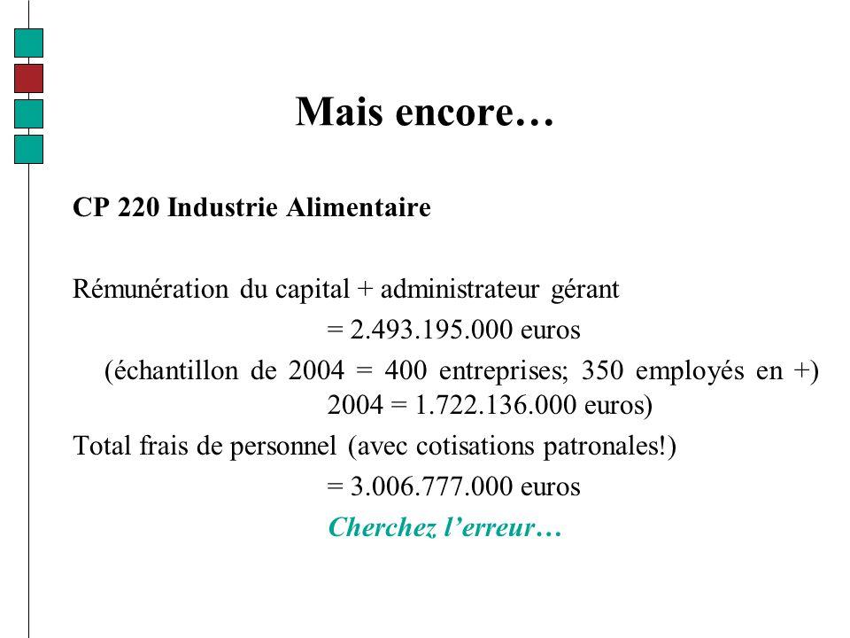 Mais encore… CP 220 Industrie Alimentaire Rémunération du capital + administrateur gérant = 2.493.195.000 euros (échantillon de 2004 = 400 entreprises; 350 employés en +) 2004 = 1.722.136.000 euros) Total frais de personnel (avec cotisations patronales!) = 3.006.777.000 euros Cherchez lerreur…