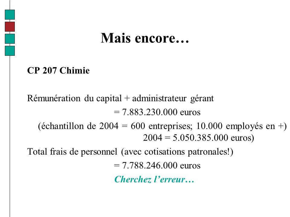 Mais encore… CP 207 Chimie Rémunération du capital + administrateur gérant = 7.883.230.000 euros (échantillon de 2004 = 600 entreprises; 10.000 employés en +) 2004 = 5.050.385.000 euros) Total frais de personnel (avec cotisations patronales!) = 7.788.246.000 euros Cherchez lerreur…