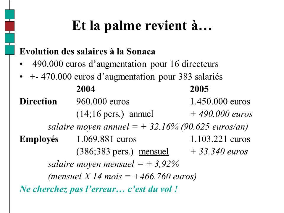 Et la palme revient à… Evolution des salaires à la Sonaca 490.000 euros daugmentation pour 16 directeurs +- 470.000 euros daugmentation pour 383 salariés 20042005 Direction 960.000 euros1.450.000 euros (14;16 pers.) annuel+ 490.000 euros salaire moyen annuel = + 32.16% (90.625 euros/an) Employés 1.069.881 euros1.103.221 euros (386;383 pers.) mensuel+ 33.340 euros salaire moyen mensuel = + 3,92% (mensuel X 14 mois = +466.760 euros) Ne cherchez pas lerreur… cest du vol !