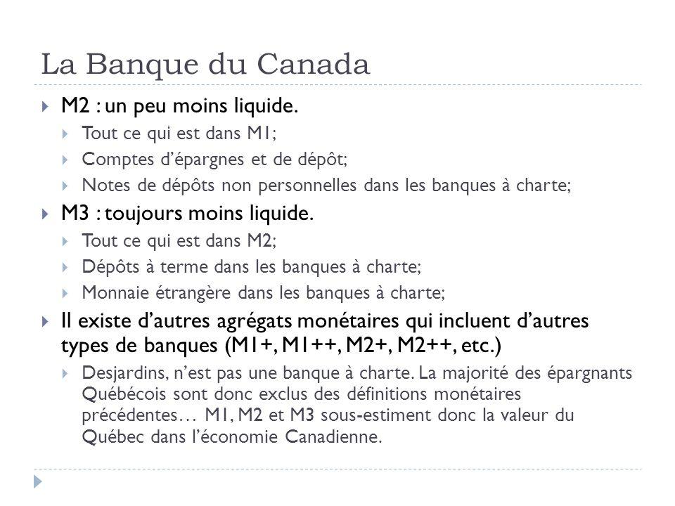 La Banque du Canada M2 : un peu moins liquide. Tout ce qui est dans M1; Comptes dépargnes et de dépôt; Notes de dépôts non personnelles dans les banqu