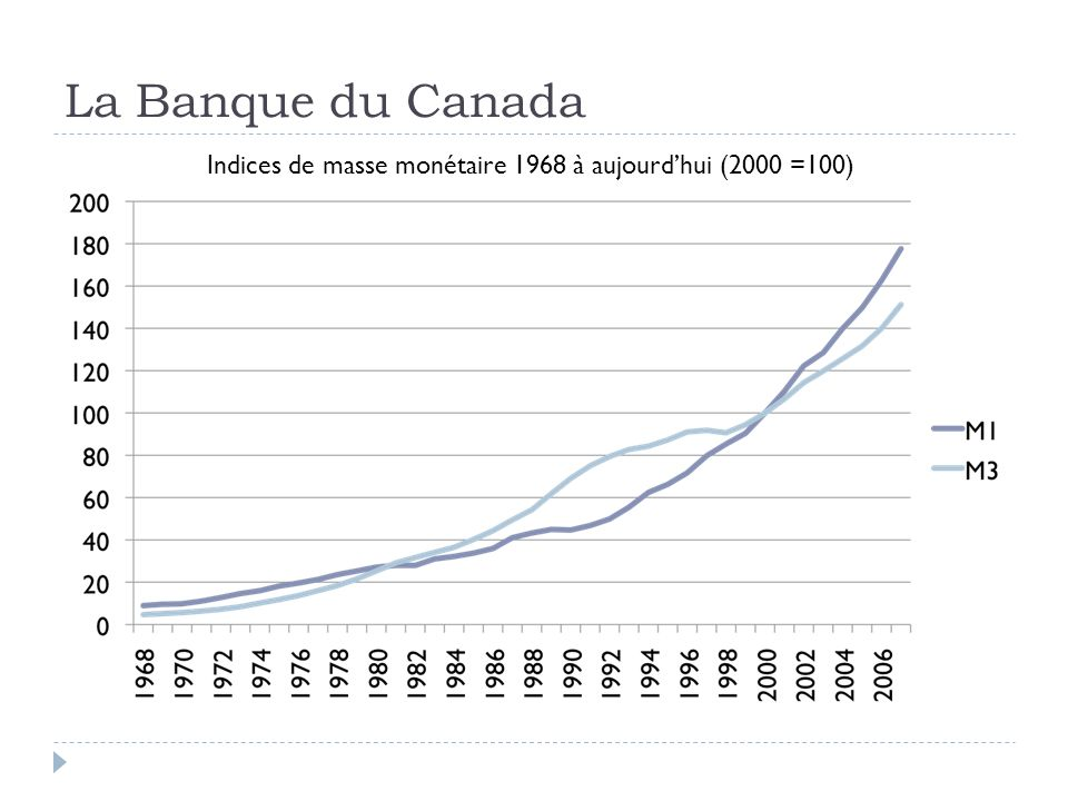 La Banque du Canada Indices de masse monétaire 1968 à aujourdhui (2000 =100)