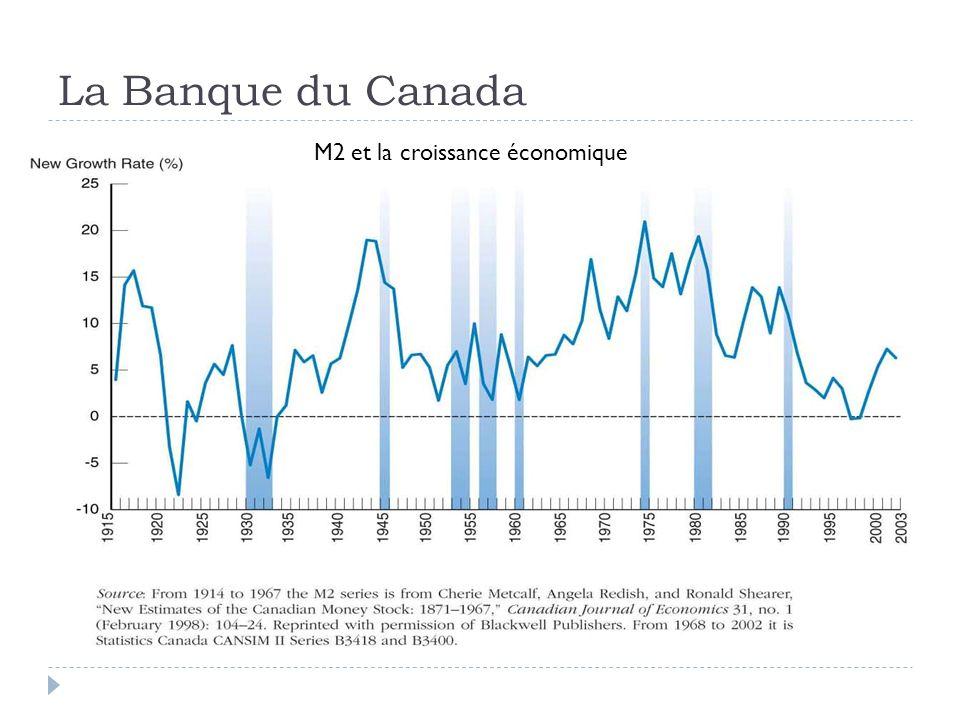 La Banque du Canada M2 et la croissance économique