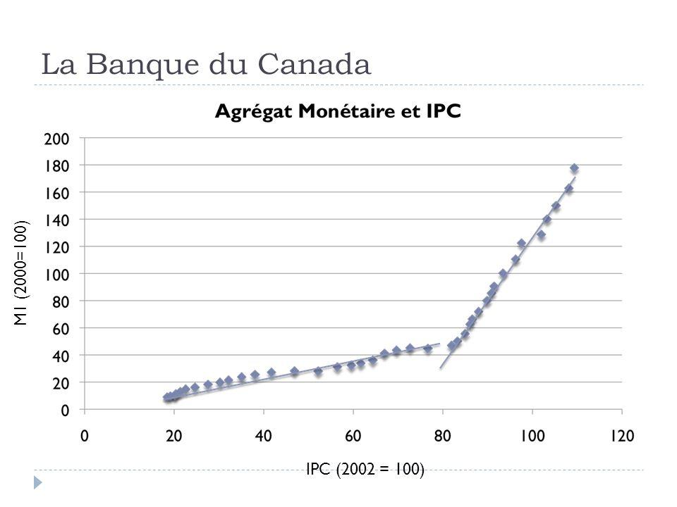 La Banque du Canada IPC (2002 = 100) M1 (2000=100)