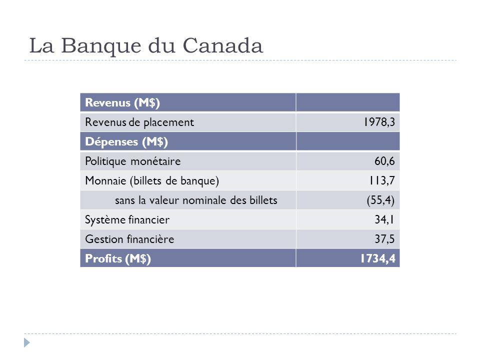 La Banque du Canada Revenus (M$) Revenus de placement1978,3 Dépenses (M$) Politique monétaire60,6 Monnaie (billets de banque)113,7 sans la valeur nomi