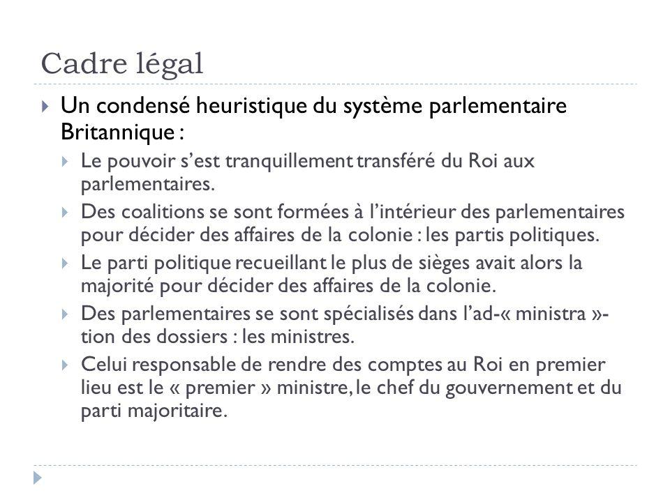 Cadre légal Un condensé heuristique du système parlementaire Britannique : Le pouvoir sest tranquillement transféré du Roi aux parlementaires. Des coa