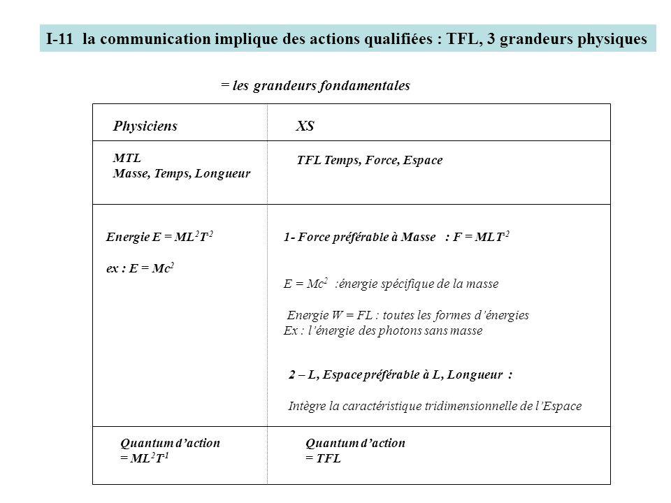 I-11 la communication implique des actions qualifiées : TFL, 3 grandeurs physiques = les grandeurs fondamentales Physiciens MTL Masse, Temps, Longueur