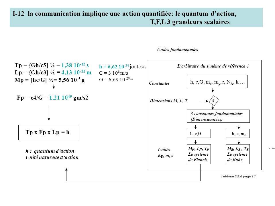I-12 la communication implique une action quantifiée: le quantum daction, T,F,L 3 grandeurs scalaires h : quantum daction Unité naturelle daction Unit