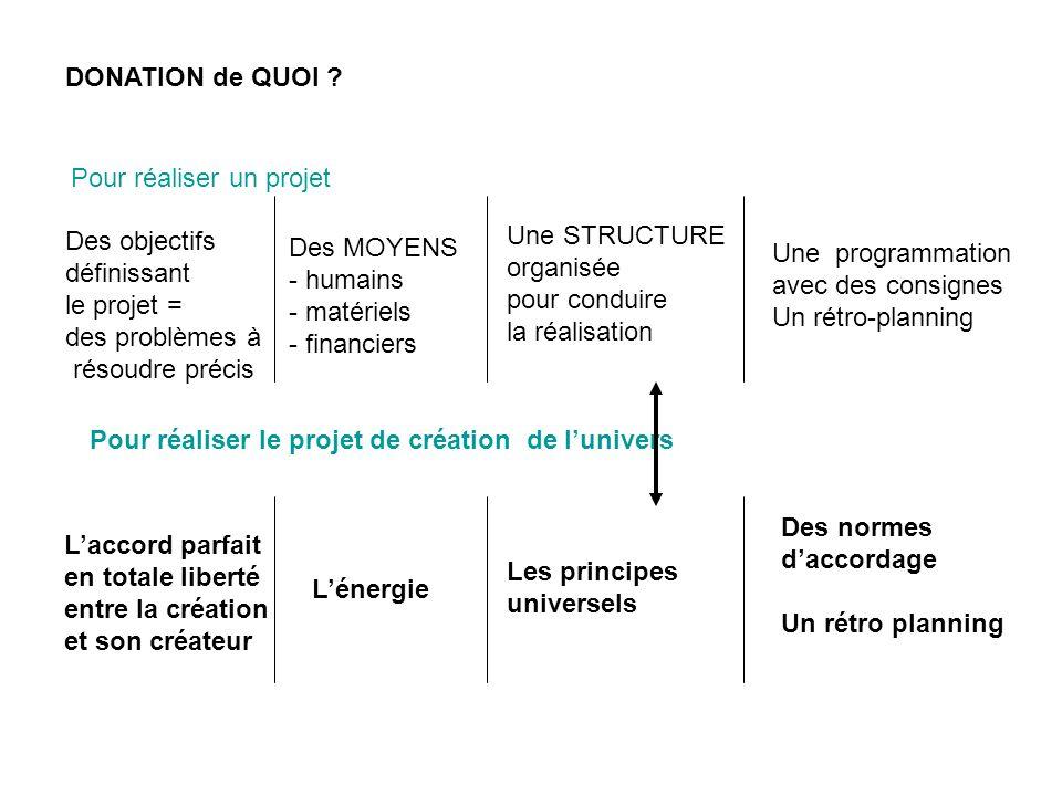 DONATION de QUOI ? Pour réaliser un projet Une STRUCTURE organisée pour conduire la réalisation Des MOYENS - humains - matériels - financiers Une prog
