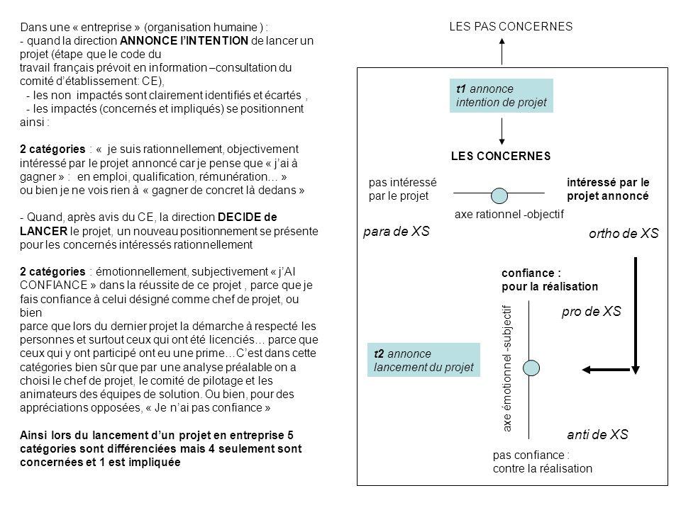 Dans une « entreprise » (organisation humaine ) : - quand la direction ANNONCE lINTENTION de lancer un projet (étape que le code du travail français p