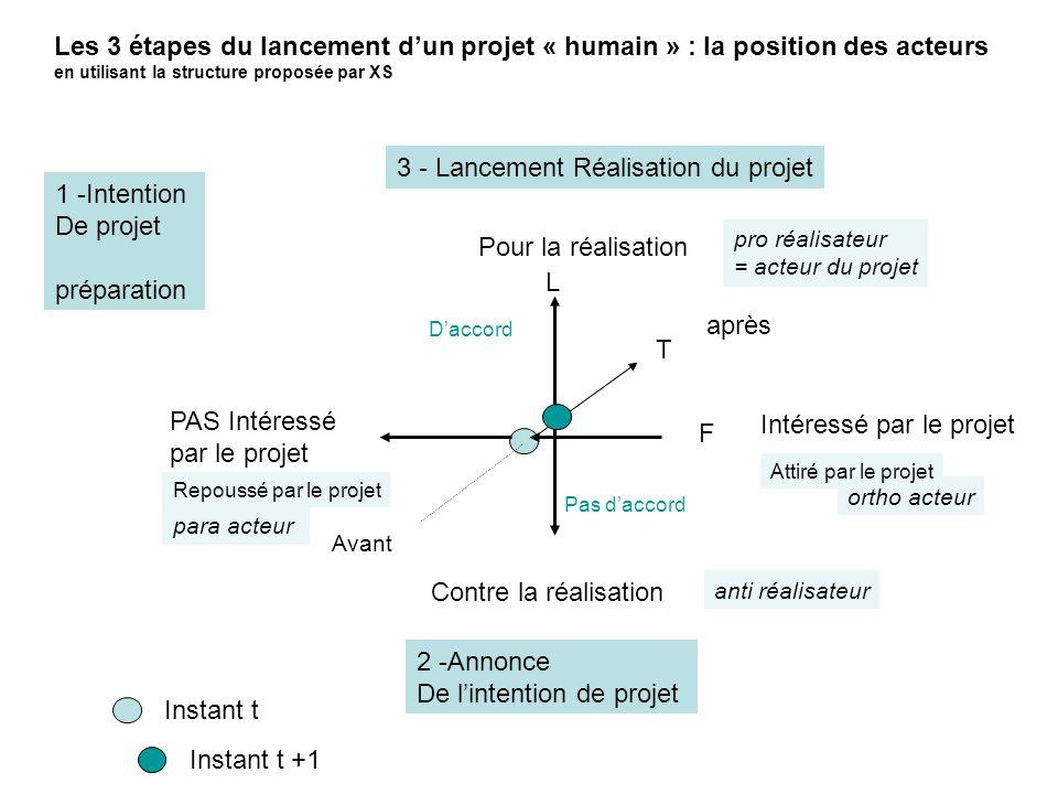 Instant t 1 -Intention De projet préparation 2 -Annonce De lintention de projet Avant après T Intéressé par le projet PAS Intéressé par le projet F 3
