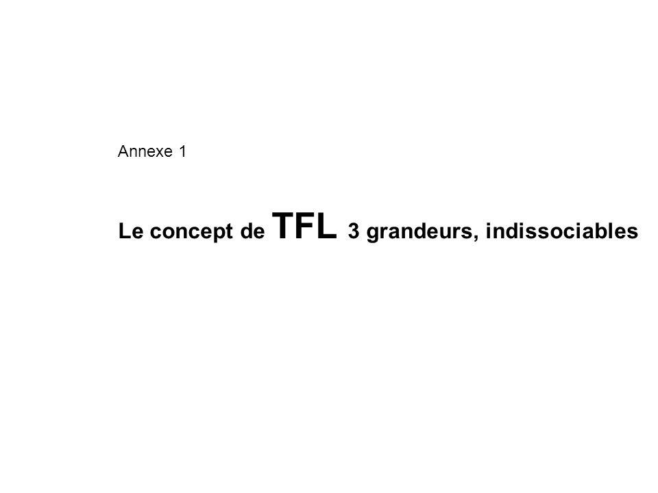 Le concept de TFL 3 grandeurs, indissociables Annexe 1