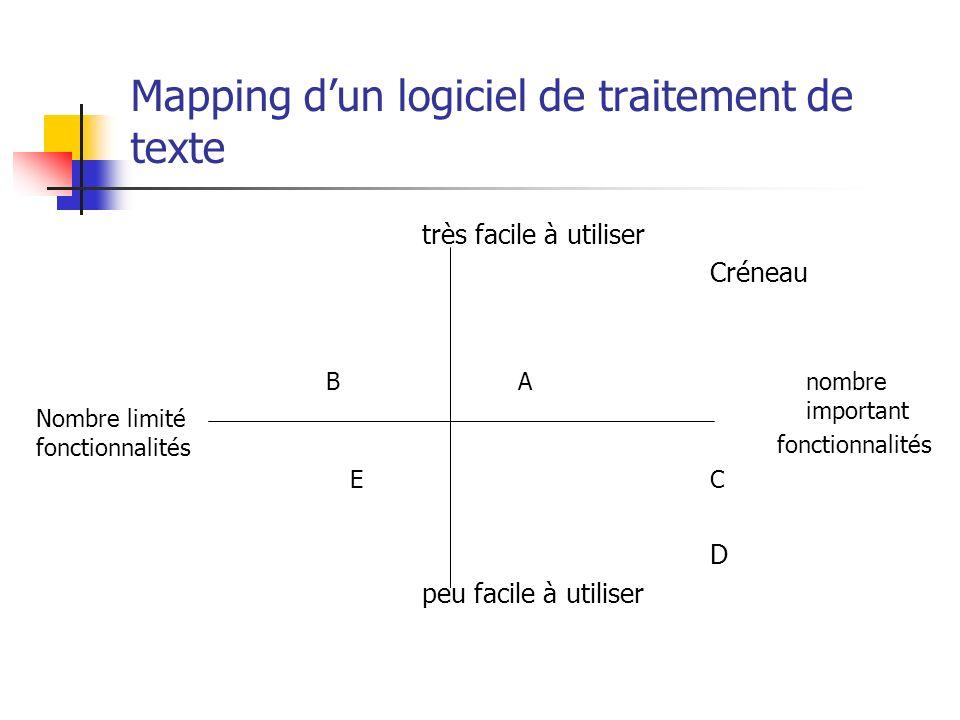 Mapping dun logiciel de traitement de texte très facile à utiliser Créneau BAnombre important fonctionnalités EC D peu facile à utiliser Nombre limité