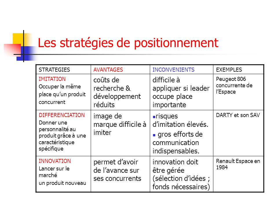 Les stratégies de positionnement STRATEGIESAVANTAGESINCONVENIENTSEXEMPLES IMITATION Occuper la même place quun produit concurrent coûts de recherche &