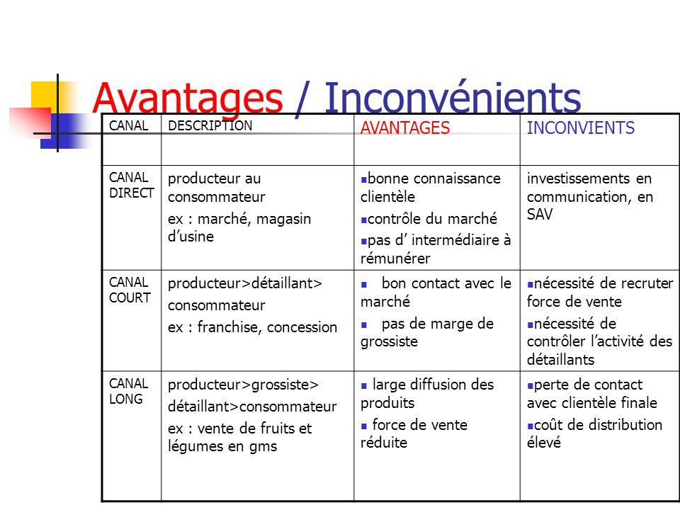 Avantages / Inconvénients CANALDESCRIPTION AVANTAGESINCONVIENTS CANAL DIRECT producteur au consommateur ex : marché, magasin dusine bonne connaissance
