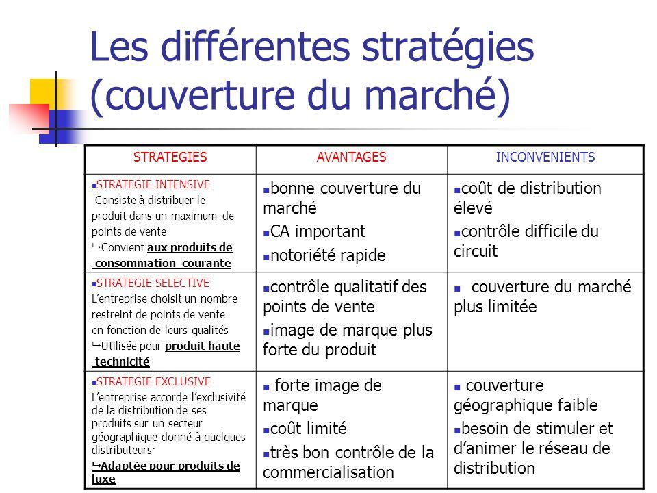 Les différentes stratégies (couverture du marché) STRATEGIESAVANTAGESINCONVENIENTS STRATEGIE INTENSIVE Consiste à distribuer le produit dans un maximu