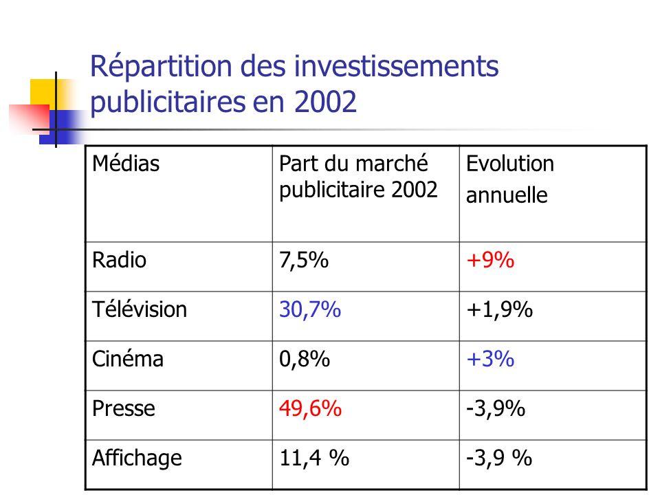 Répartition des investissements publicitaires en 2002 MédiasPart du marché publicitaire 2002 Evolution annuelle Radio7,5%+9% Télévision30,7%+1,9% Ciné