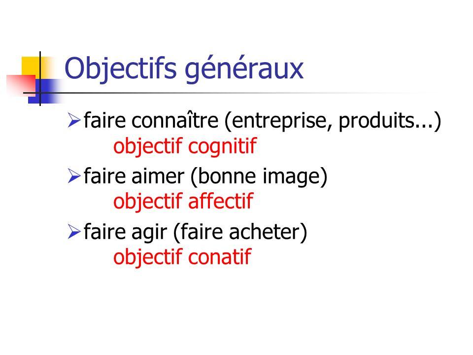 Objectifs généraux faire connaître (entreprise, produits...) objectif cognitif faire aimer (bonne image) objectif affectif faire agir (faire acheter)