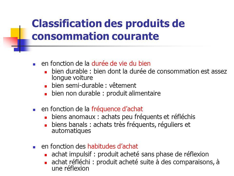Classification des produits de consommation courante en fonction de la durée de vie du bien bien durable : bien dont la durée de consommation est asse