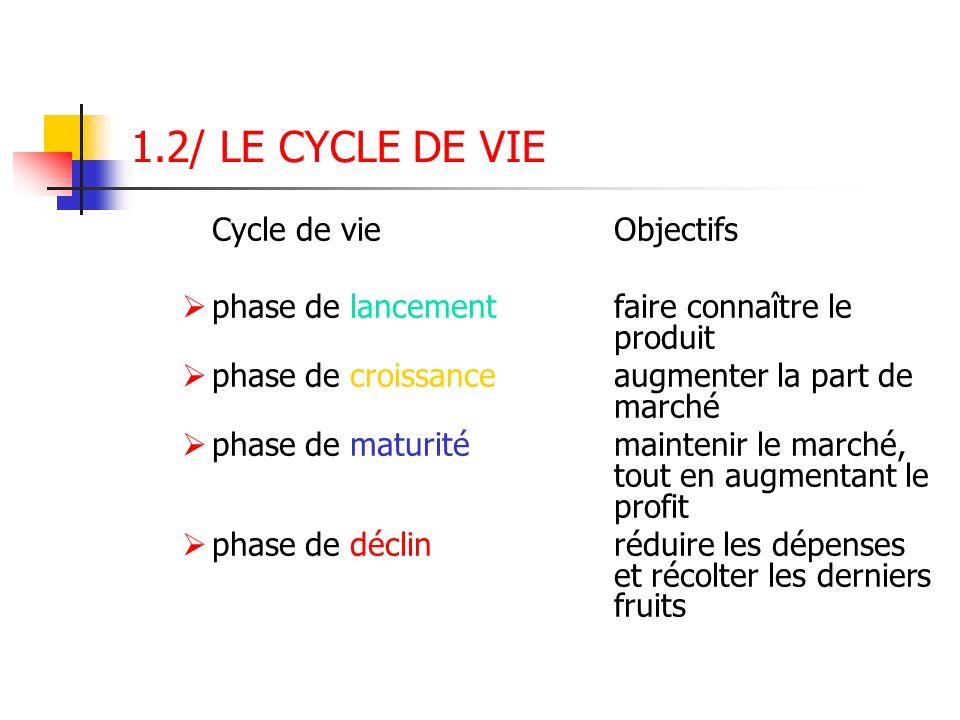 1.2/ LE CYCLE DE VIE Cycle de vieObjectifs phase de lancement faire connaître le produit phase de croissance augmenter la part de marché phase de matu