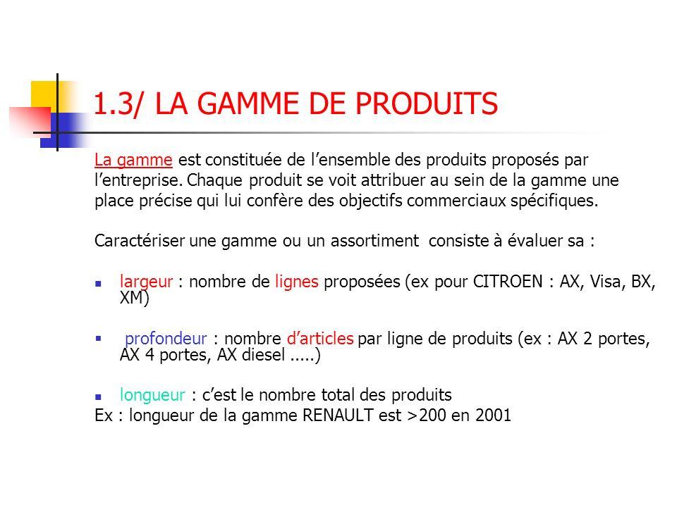 1.3/ LA GAMME DE PRODUITS La gamme est constituée de lensemble des produits proposés par lentreprise. Chaque produit se voit attribuer au sein de la g